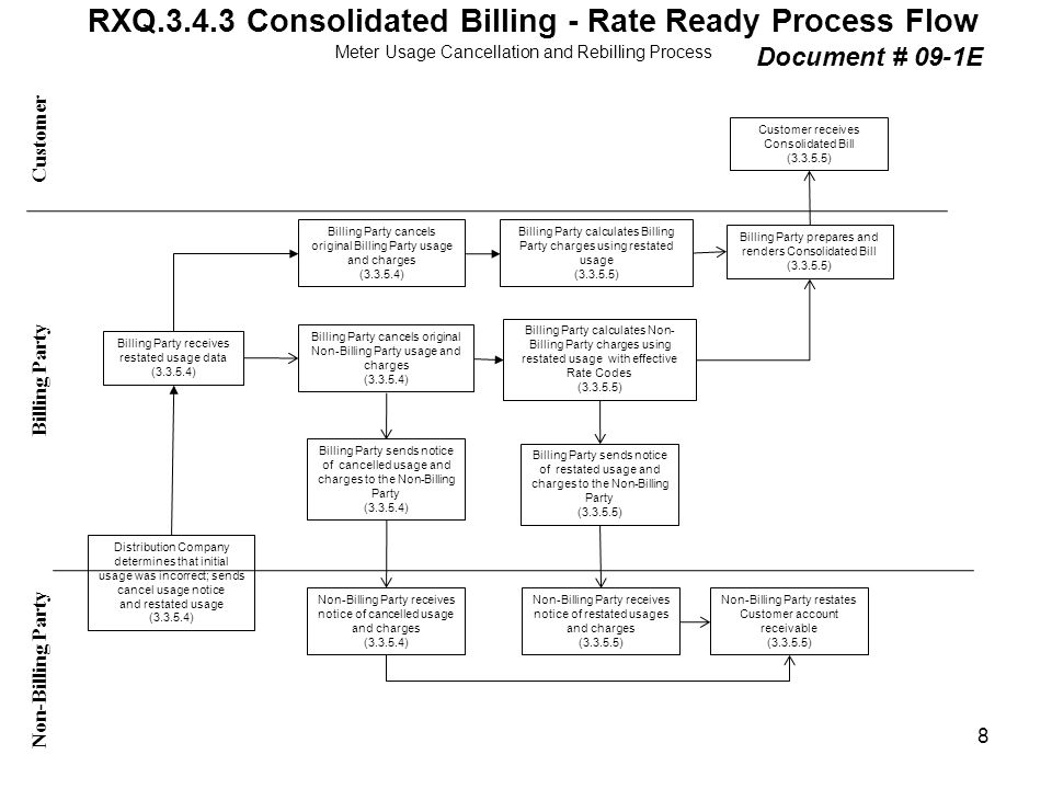 RXQ.3.4.3 Consolidated Billing - Rate Ready Process Flow