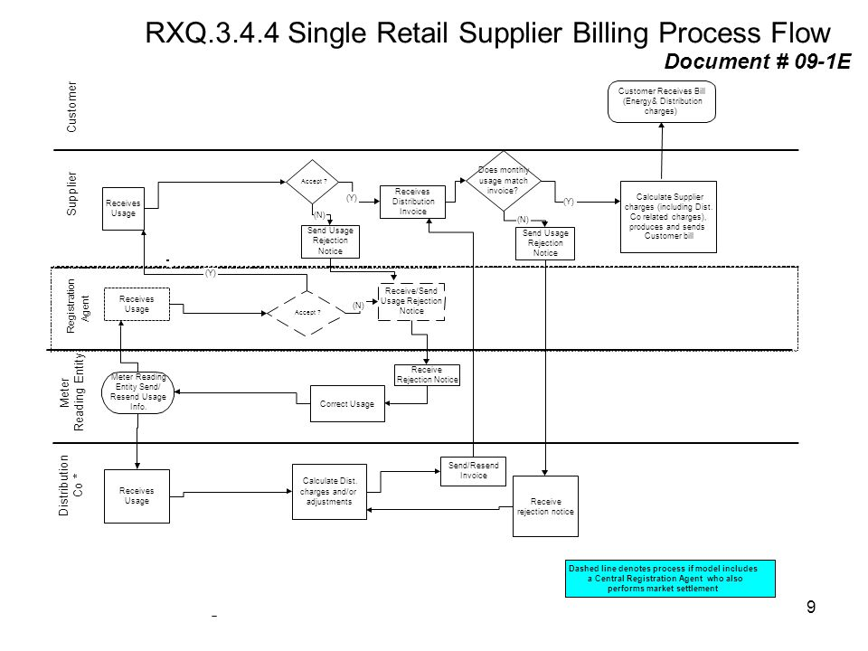 RXQ Single Retail Supplier Billing Process Flow