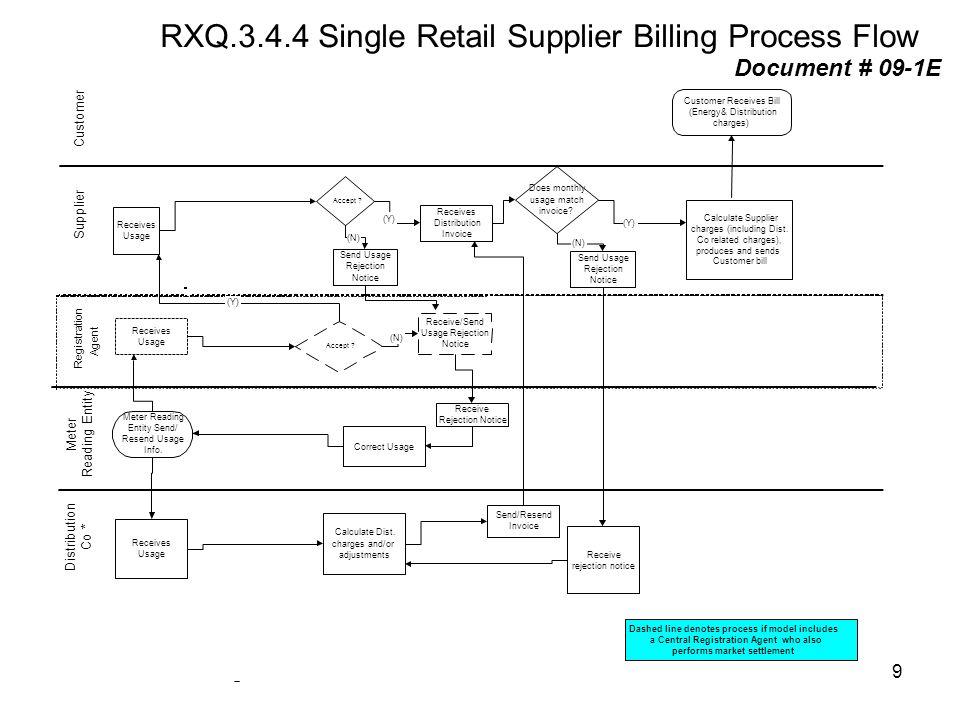 RXQ.3.4.4 Single Retail Supplier Billing Process Flow