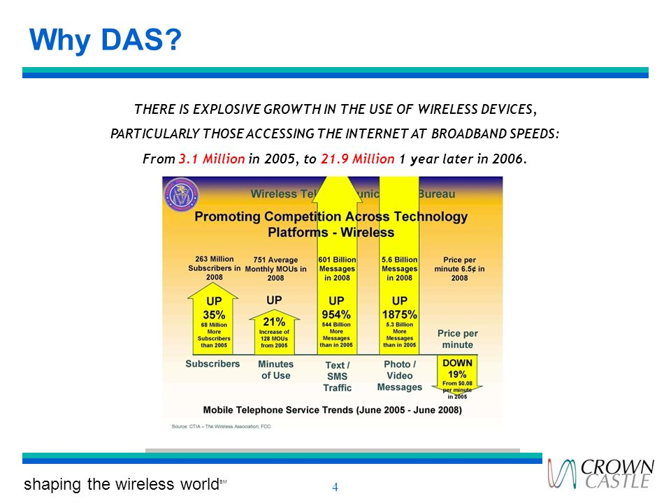 Why DAS THERE IS EXPLOSIVE GROWTH IN THE USE OF WIRELESS DEVICES,