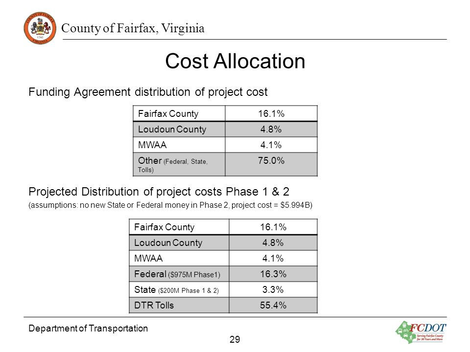 Cost Allocation Funding Agreement distribution of project cost
