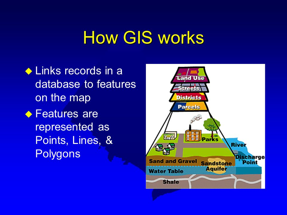 How GIS works Links records in a database to features on the map