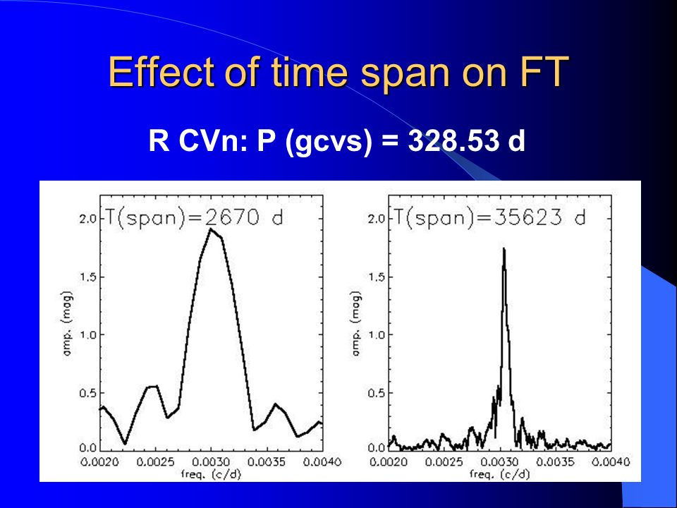 Effect of time span on FT