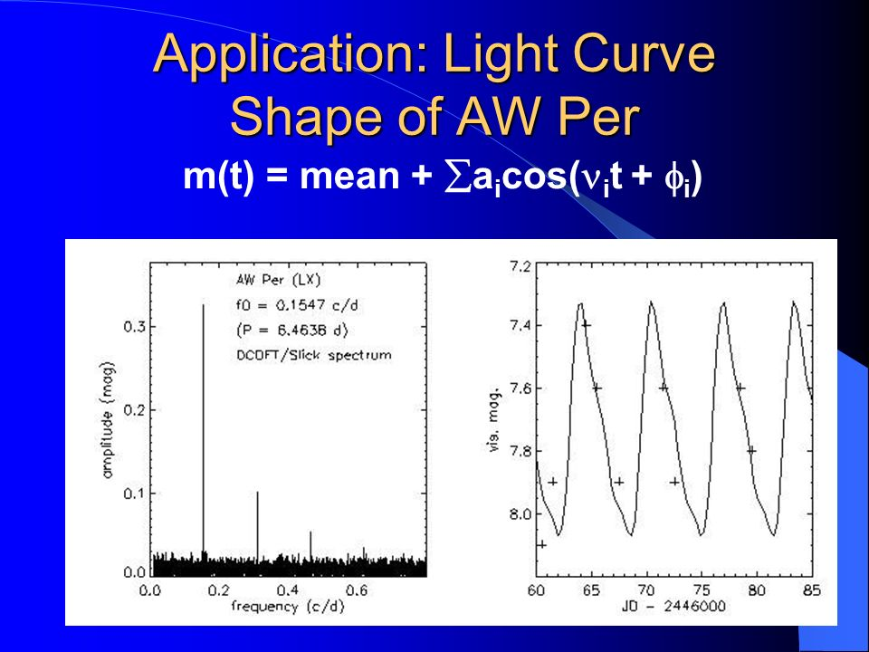 Application: Light Curve Shape of AW Per