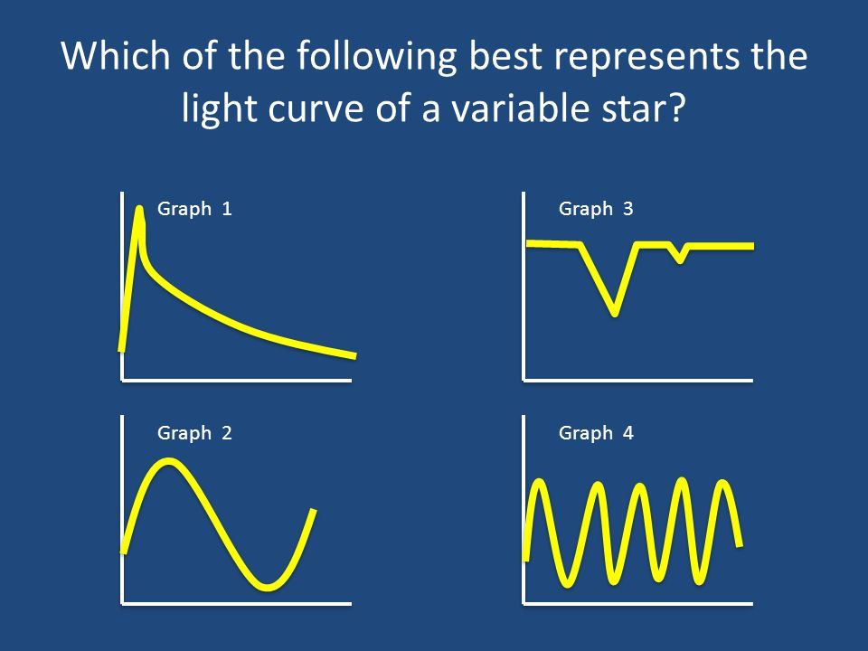 Which of the following best represents the light curve of a variable star