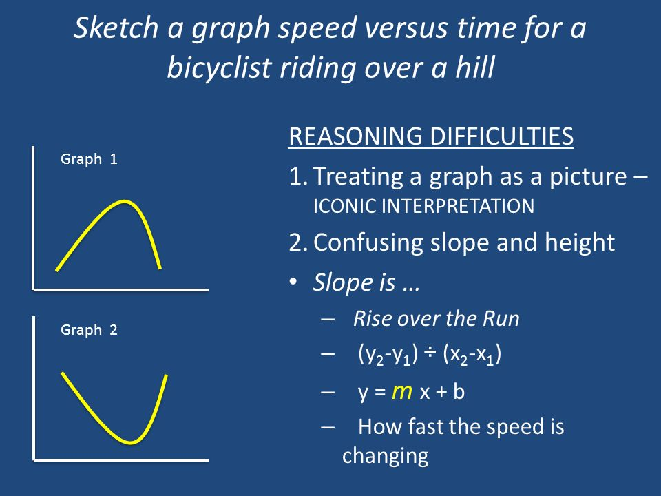 Sketch a graph speed versus time for a bicyclist riding over a hill