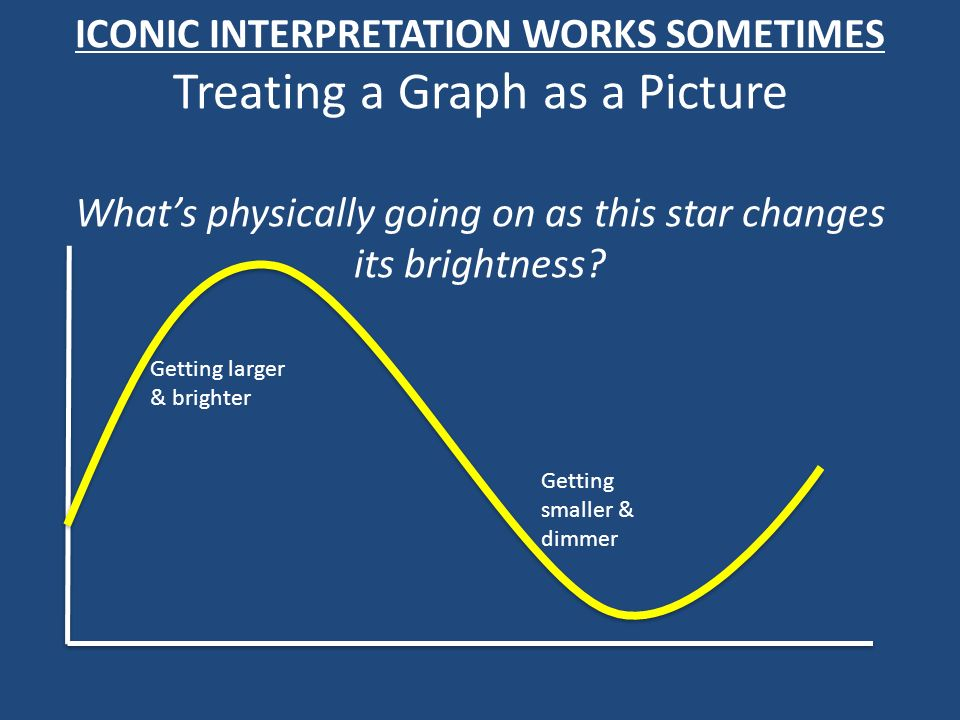ICONIC INTERPRETATION WORKS SOMETIMES Treating a Graph as a Picture What's physically going on as this star changes its brightness
