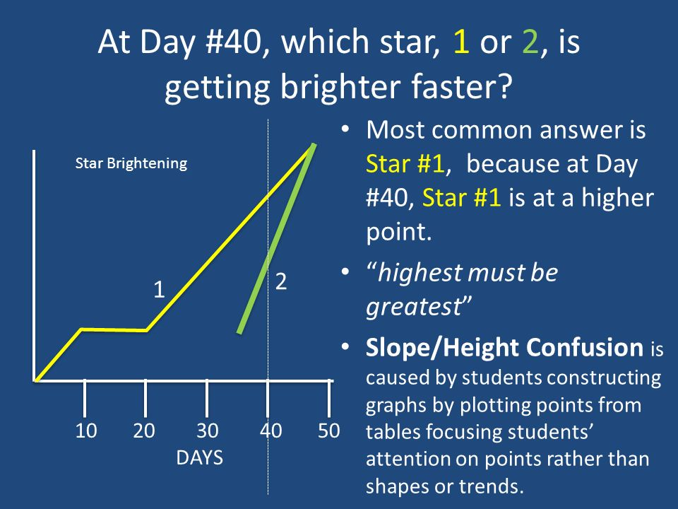 At Day #40, which star, 1 or 2, is getting brighter faster