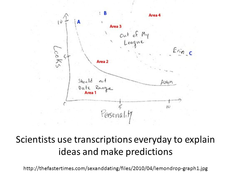 Scientists use transcriptions everyday to explain ideas and make predictions http://thefastertimes.com/sexanddating/files/2010/04/lemondrop-graph1.jpg