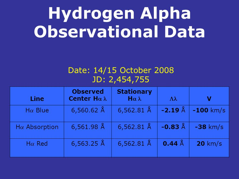 Hydrogen Alpha Observational Data