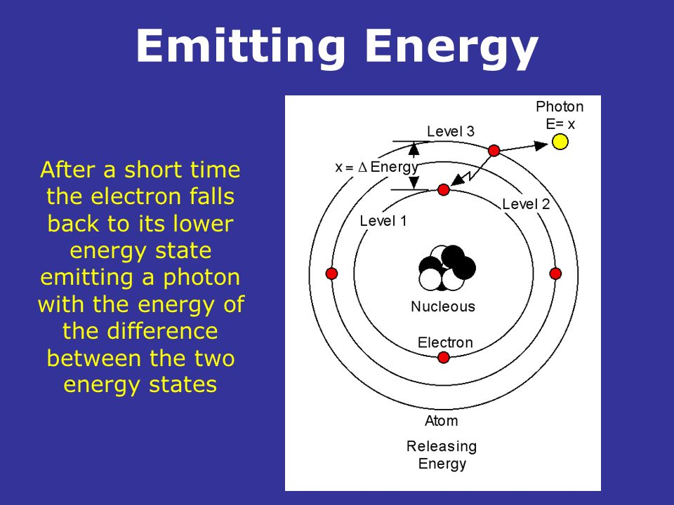 Emitting Energy After a short time the electron falls