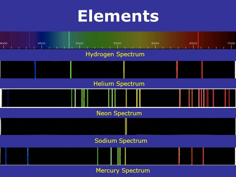 Elements . Hydrogen Spectrum Helium Spectrum Neon Spectrum