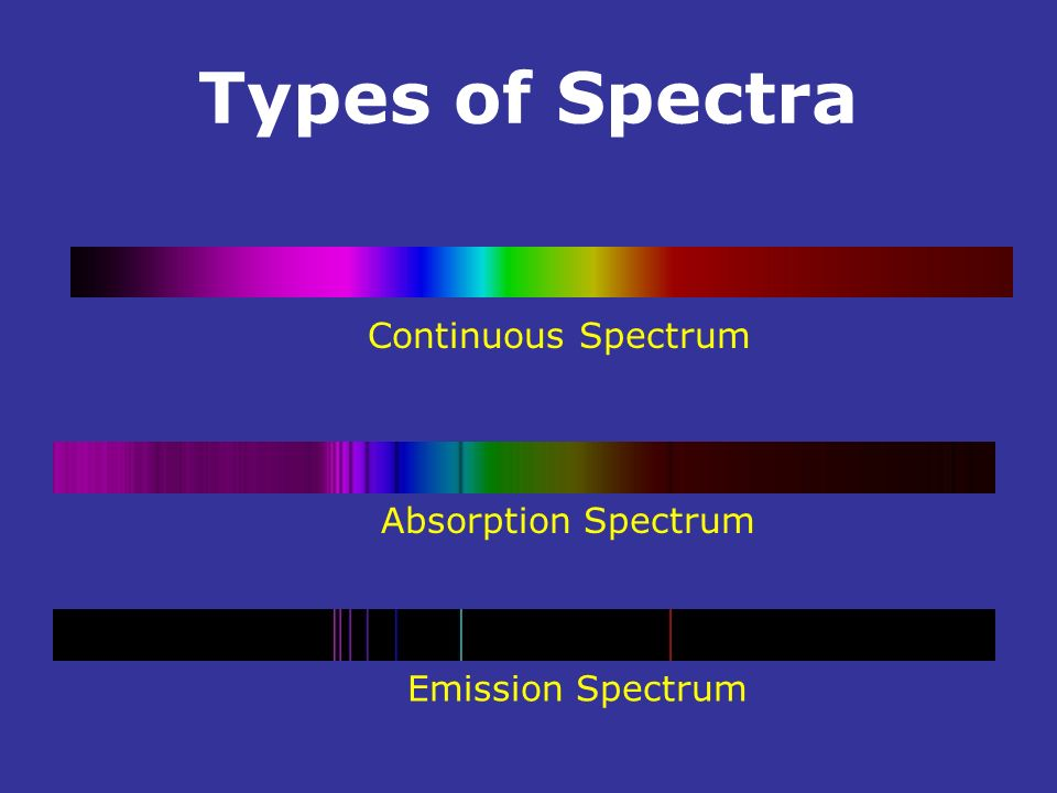 Types of Spectra Continuous Spectrum Absorption Spectrum .