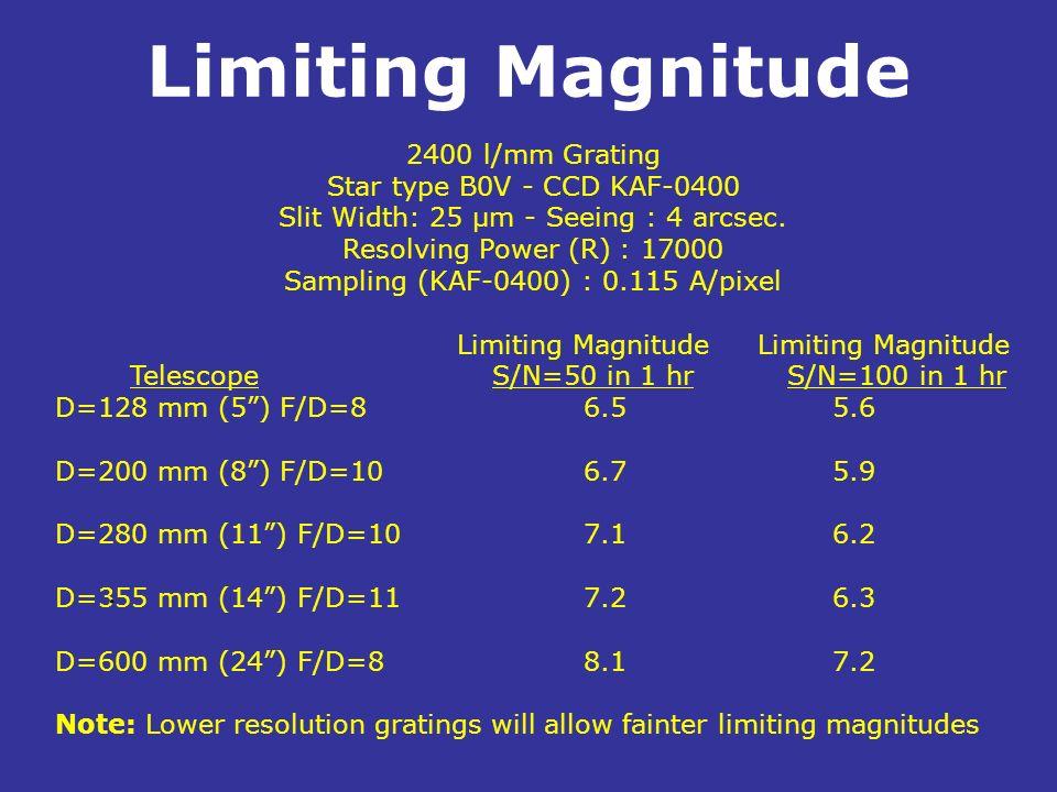 Limiting Magnitude . 2400 l/mm Grating Star type B0V - CCD KAF-0400