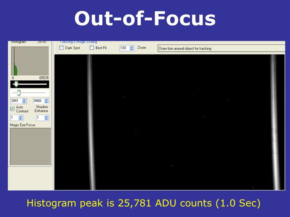 Histogram peak is 25,781 ADU counts (1.0 Sec)