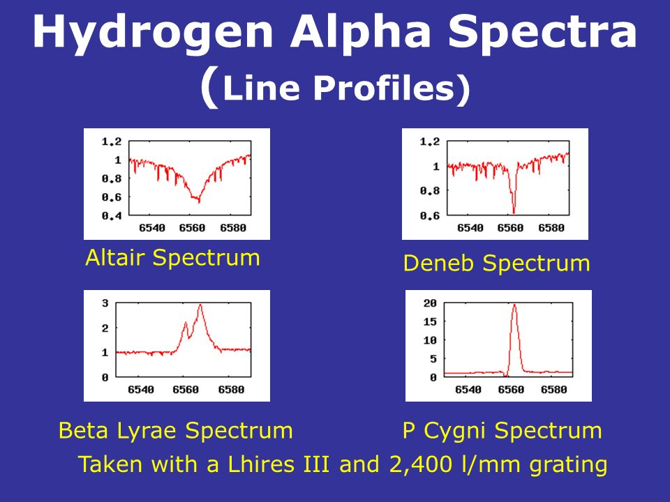 Hydrogen Alpha Spectra (Line Profiles)