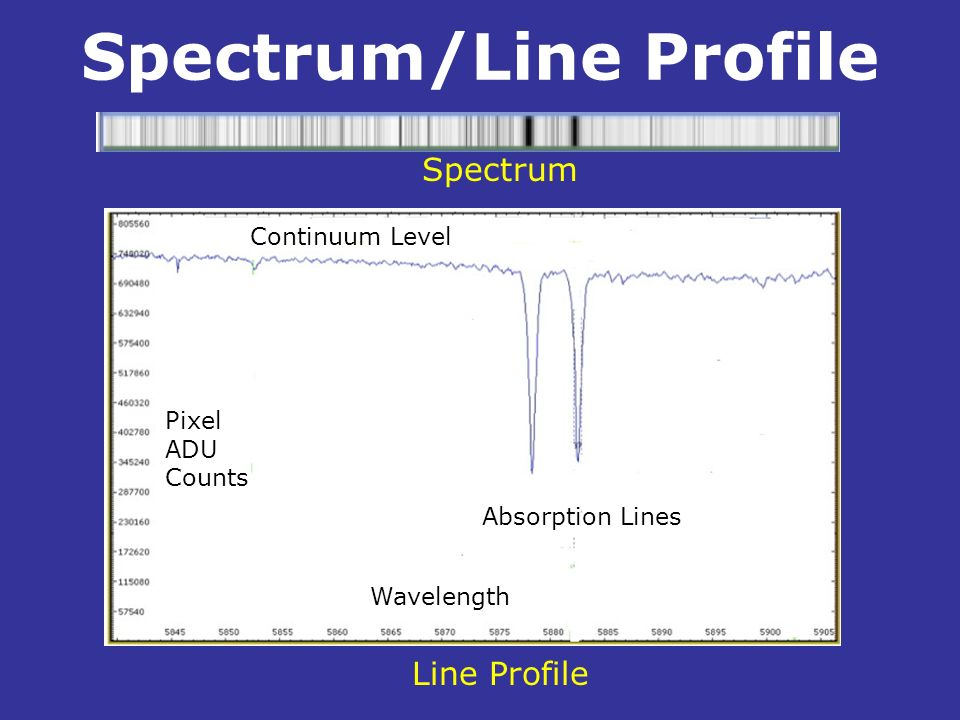 Spectrum/Line Profile