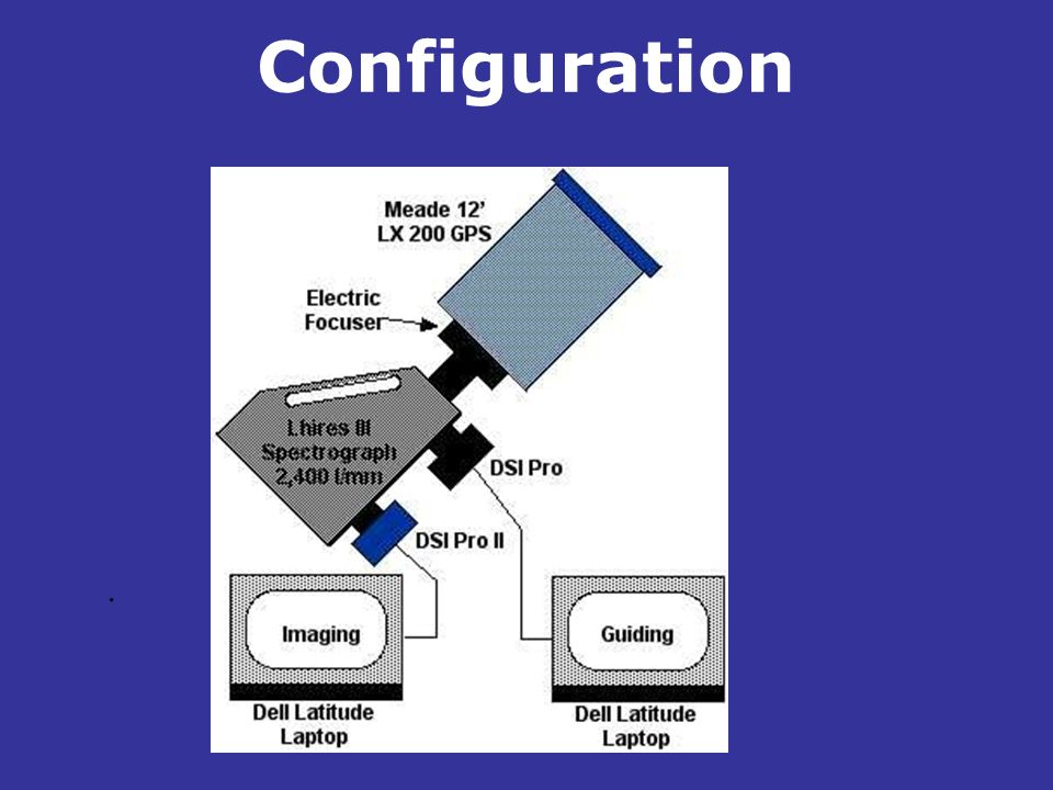 Configuration .