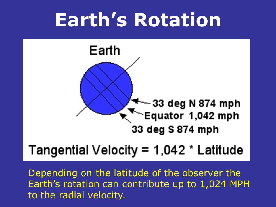 Earth's Rotation .