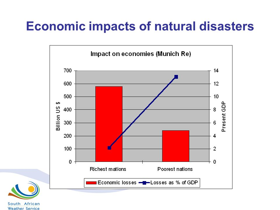 economic impact of natural disasters essay So there are various possible effects due to natural disasters this essay economic effects, natural disasters effects of natural disasters.