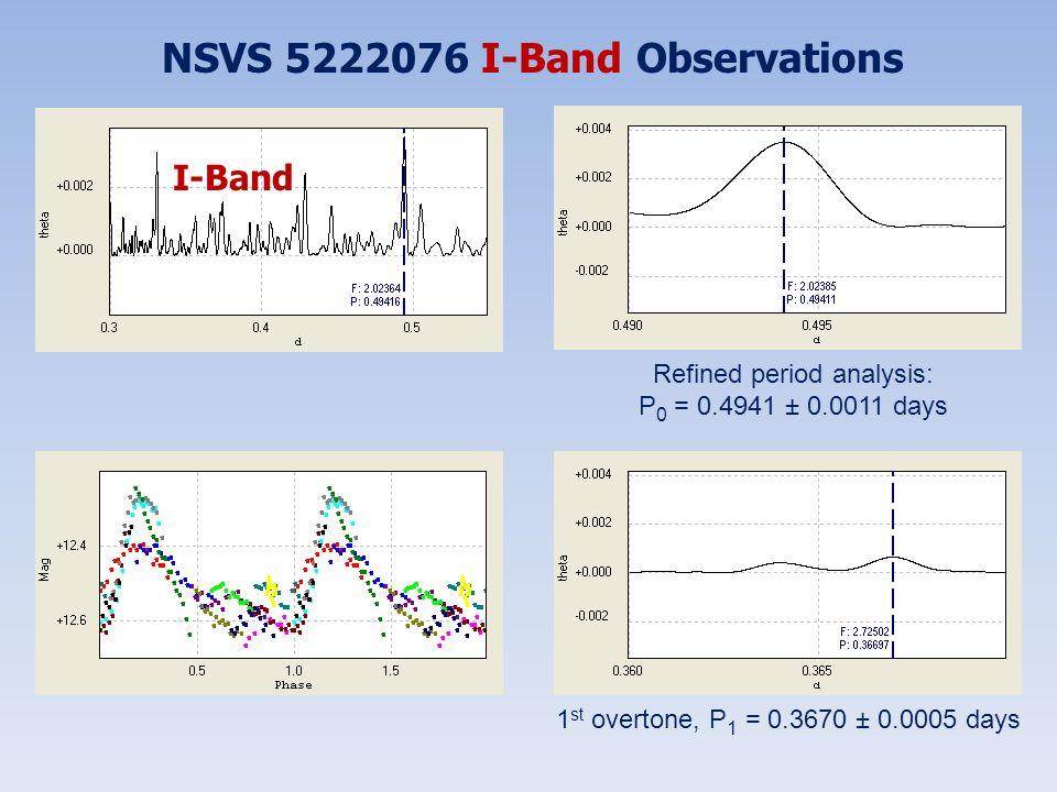 NSVS 5222076 I-Band Observations