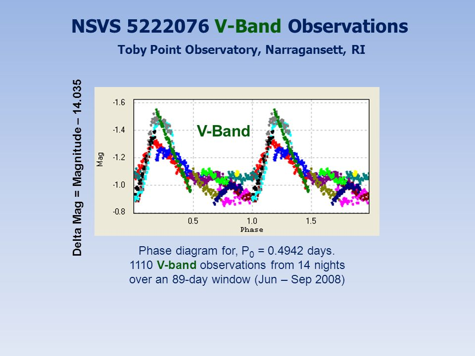 NSVS 5222076 V-Band Observations