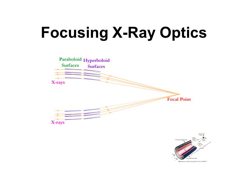 Focusing X-Ray Optics