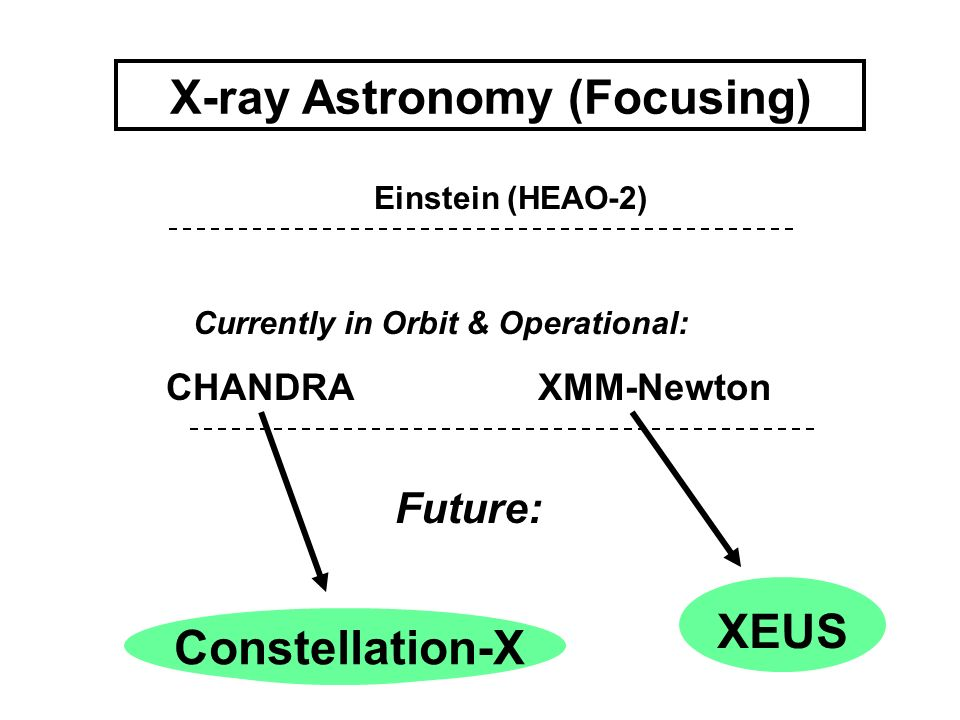 X-ray Astronomy (Focusing)