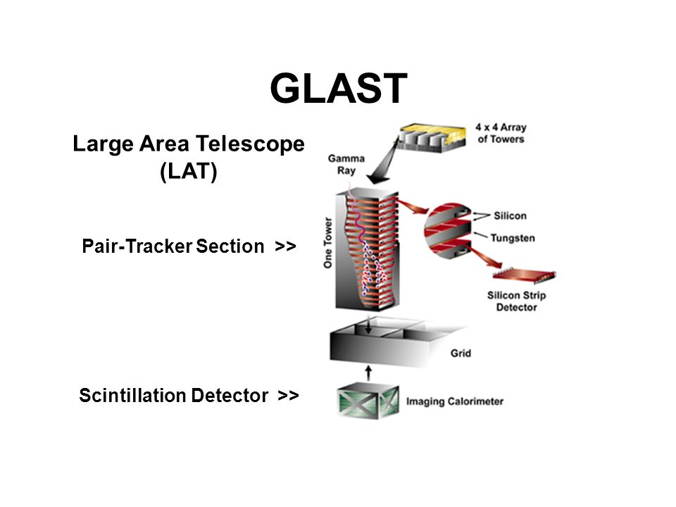 GLAST Large Area Telescope (LAT) Pair-Tracker Section >>