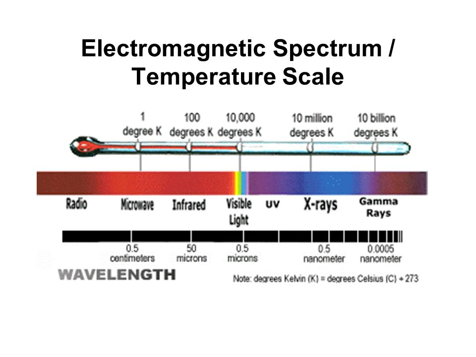 Electromagnetic Spectrum / Temperature Scale