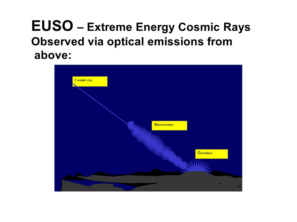 EUSO – Extreme Energy Cosmic Rays