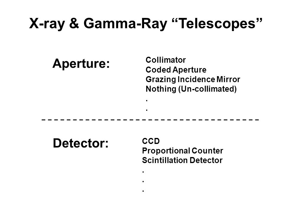 X-ray & Gamma-Ray Telescopes