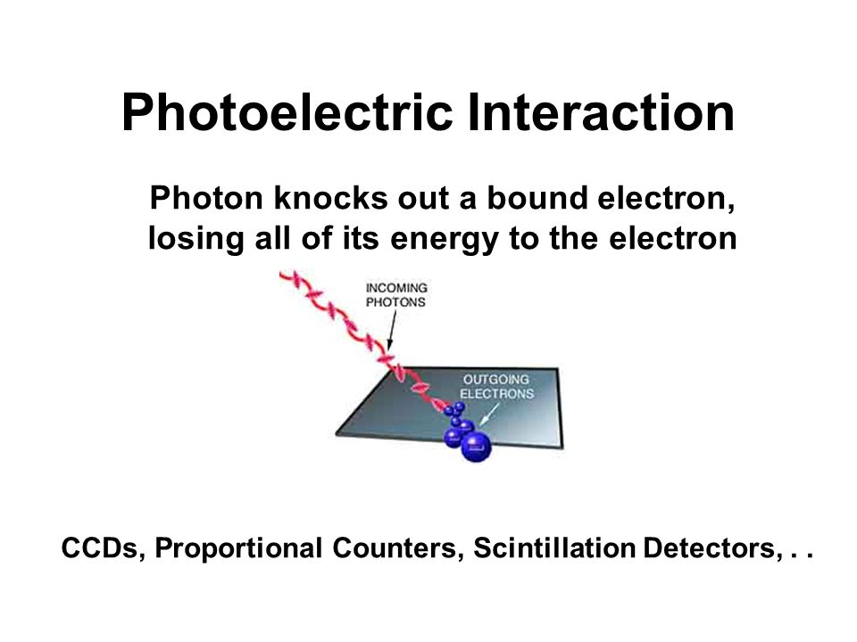 Photoelectric Interaction