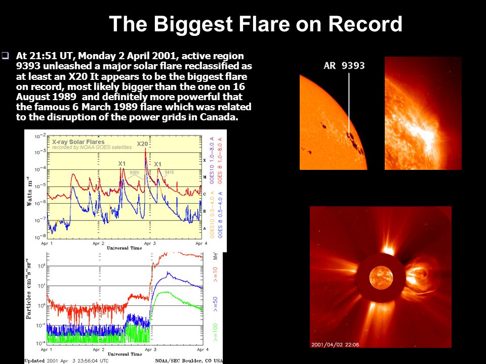 The Biggest Flare on Record