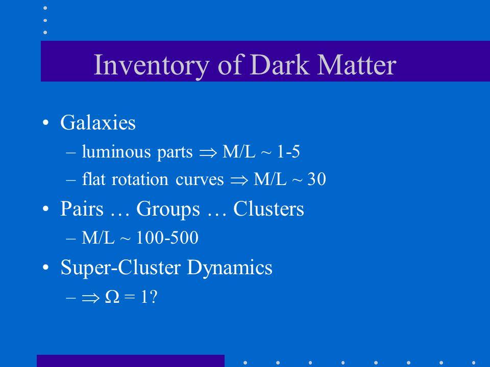 Inventory of Dark Matter