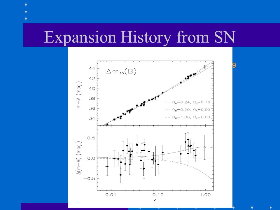 Expansion History from SN