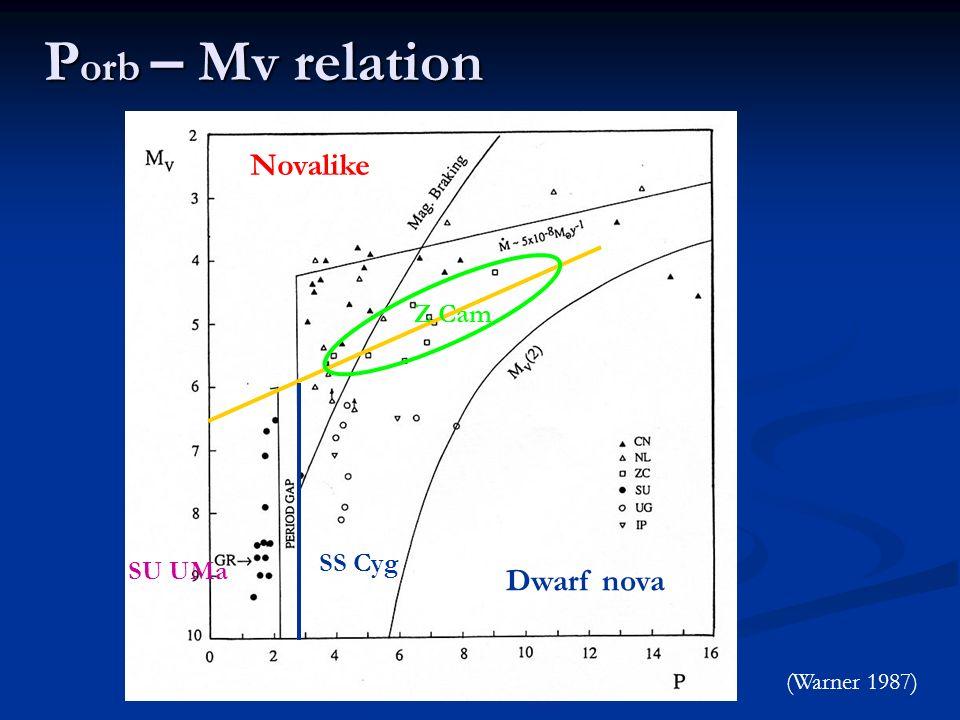 Porb – Mv relation Novalike Dwarf nova Z Cam SS Cyg SU UMa
