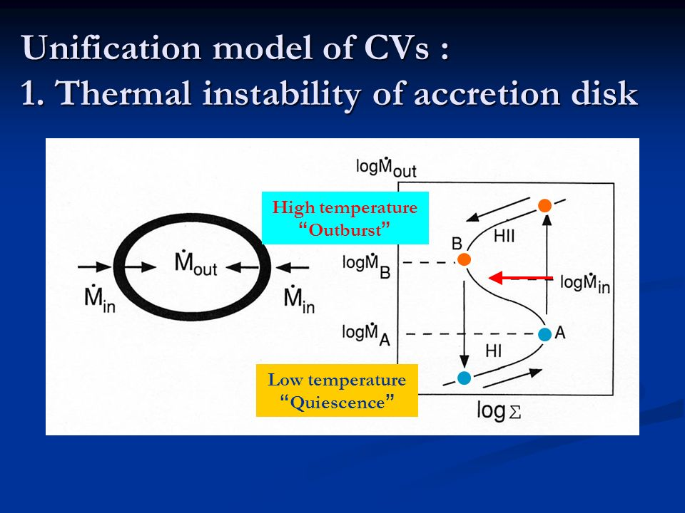 Unification model of CVs : 1. Thermal instability of accretion disk