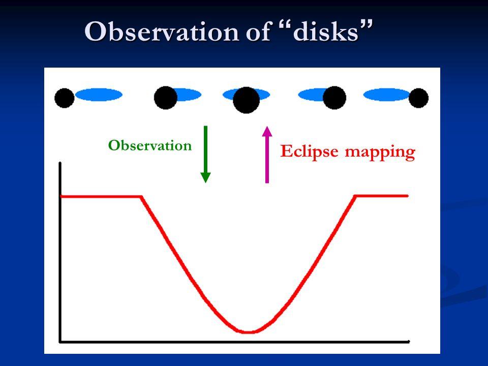 Observation of disks