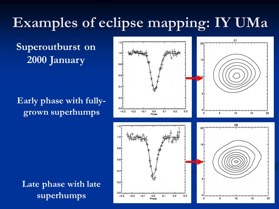 Examples of eclipse mapping: IY UMa