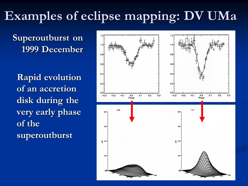 Examples of eclipse mapping: DV UMa