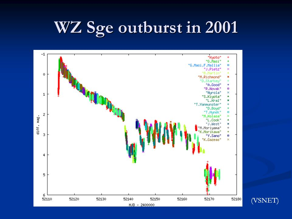 WZ Sge outburst in 2001 (VSNET)