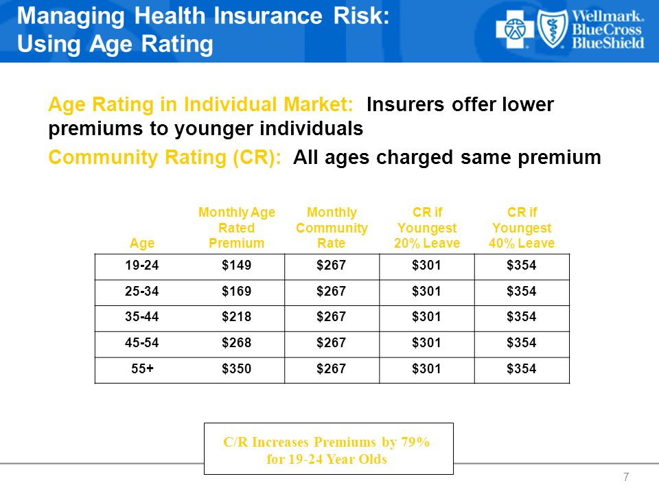 Managing Health Insurance Risk: Using Age Rating