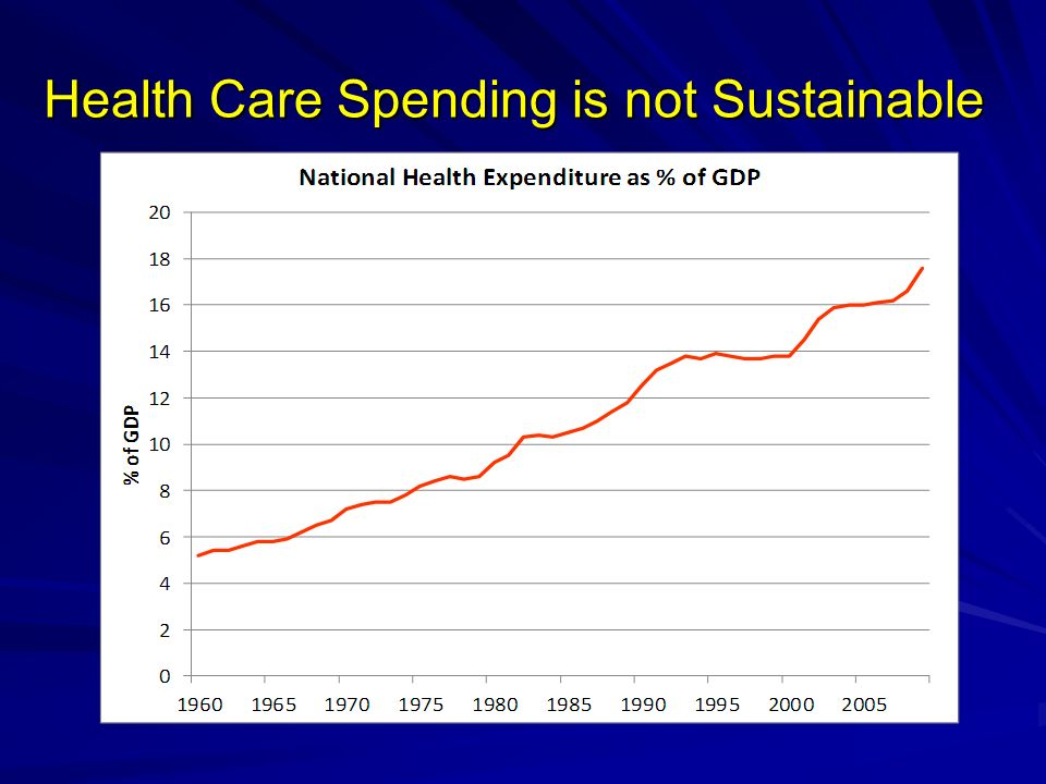 Health Care Spending is not Sustainable