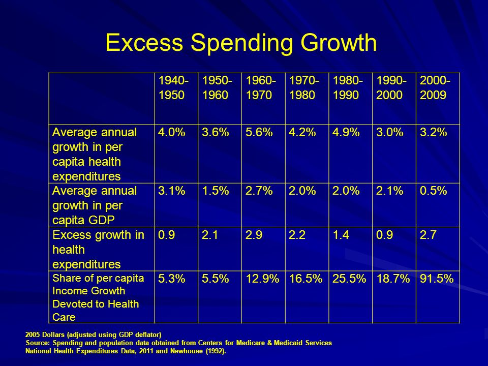 Excess Spending Growth