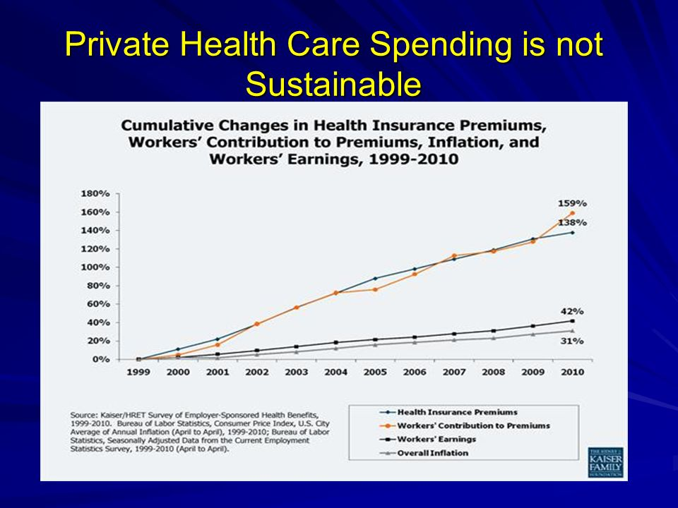 Private Health Care Spending is not Sustainable