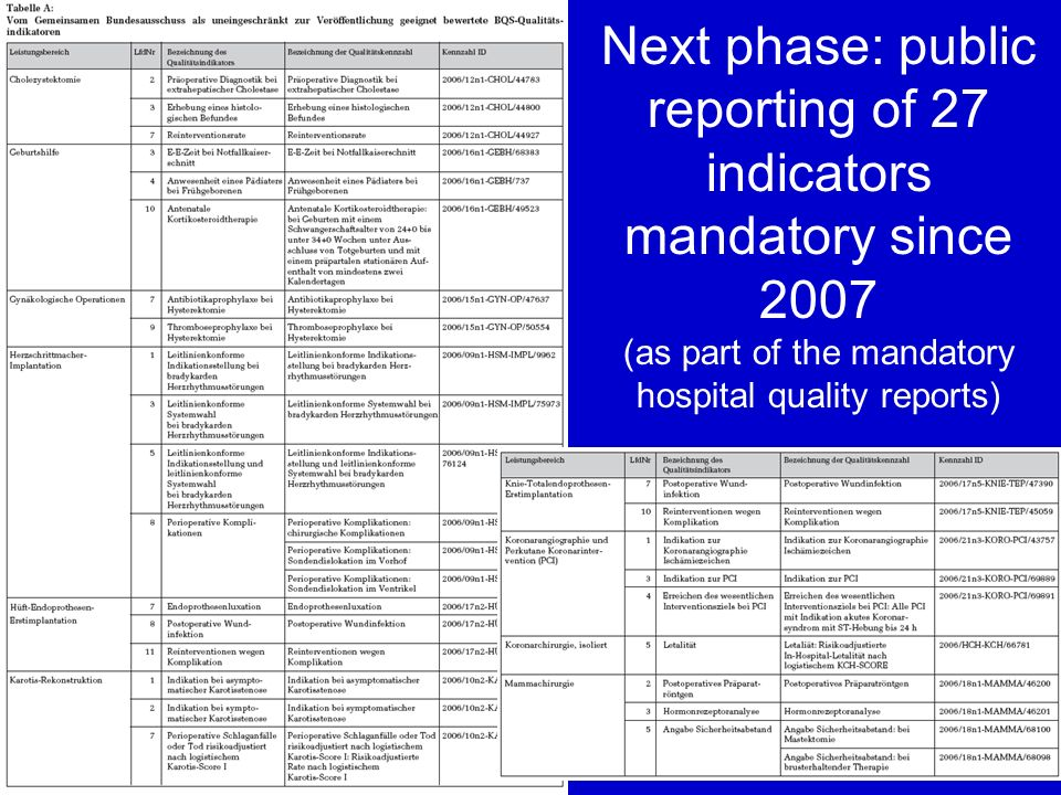Next phase: public reporting of 27 indicators mandatory since 2007 (as part of the mandatory hospital quality reports)