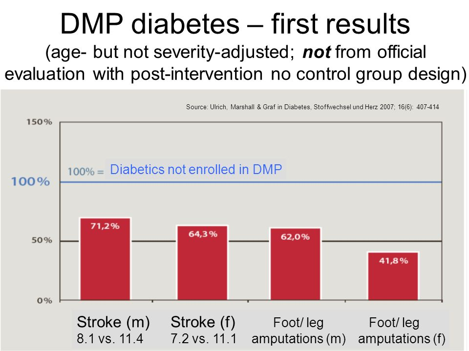 DMP diabetes – first results (age- but not severity-adjusted; not from official evaluation with post-intervention no control group design)
