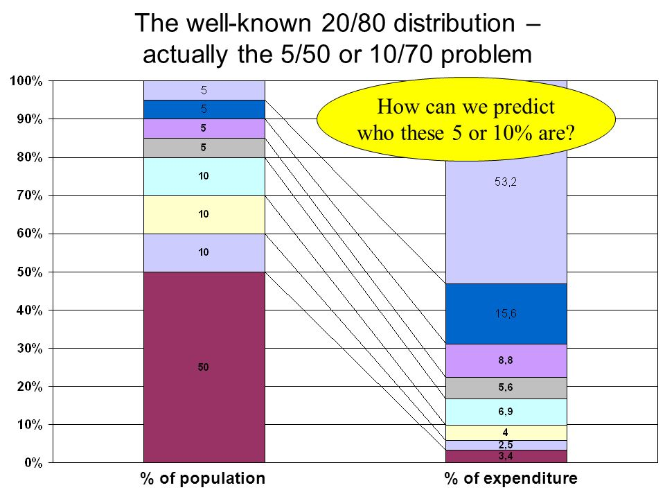 The well-known 20/80 distribution – actually the 5/50 or 10/70 problem