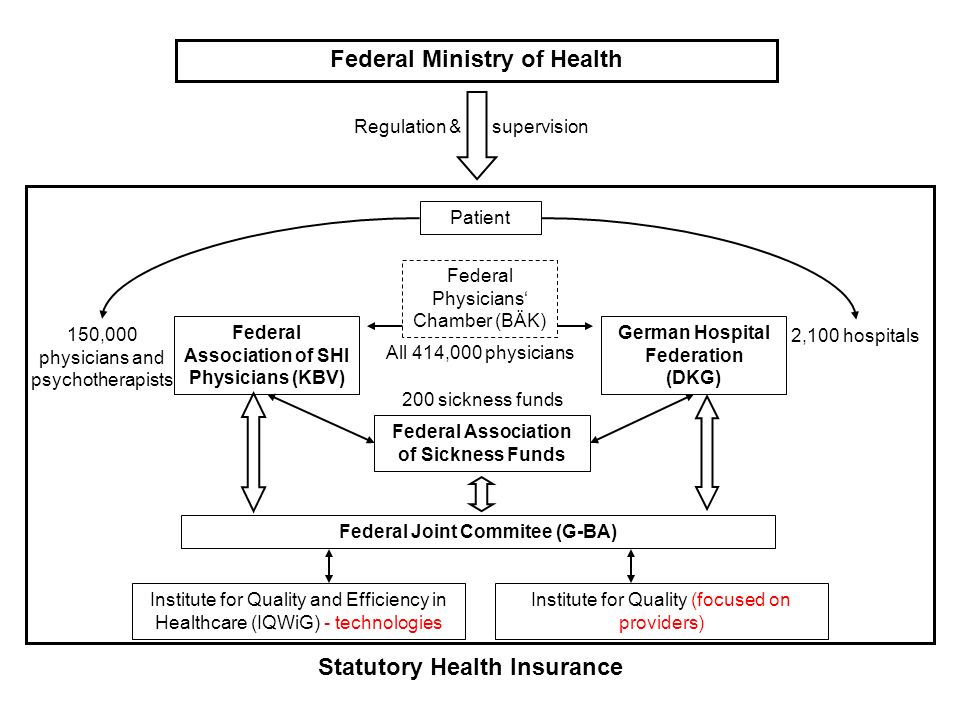 Federal Ministry of Health Statutory Health Insurance